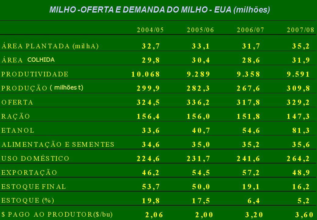 MILHO -OFERTA E DEMANDA DO MILHO - EUA (milhões) ( milhões t) COLHIDA