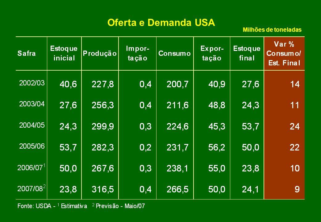 Oferta e Demanda Argentina (milhões de toneladas) Oferta e Demanda Argentina (milhões de toneladas)