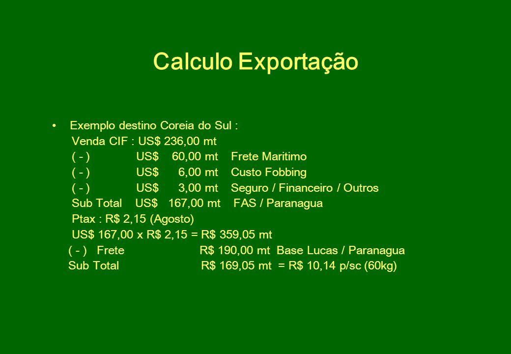 Calculo Exportação Exemplo destino Coreia do Sul : Venda CIF : US$ 236,00 mt ( - ) US$ 60,00 mt Frete Maritimo ( - ) US$ 6,00 mt Custo Fobbing ( - ) U