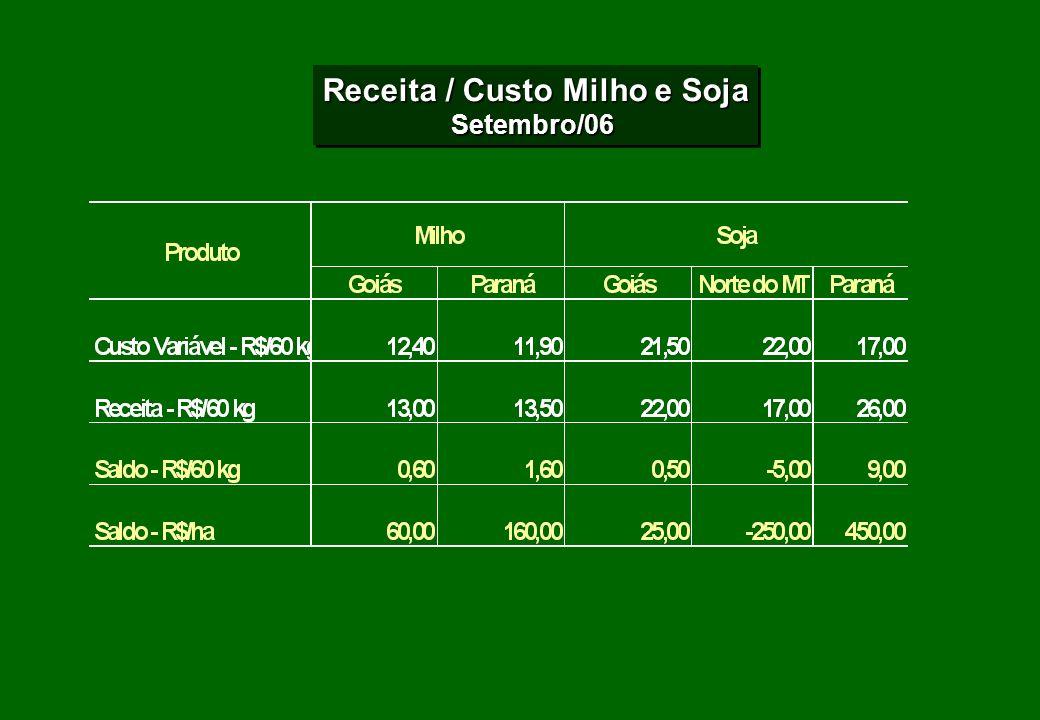 Receita / Custo Milho e Soja Setembro/06 Setembro/06