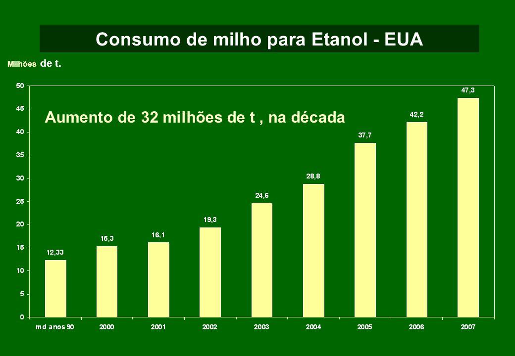 Milhões de t. Consumo de milho para Etanol - EUA Aumento de 32 milhões de t, na década