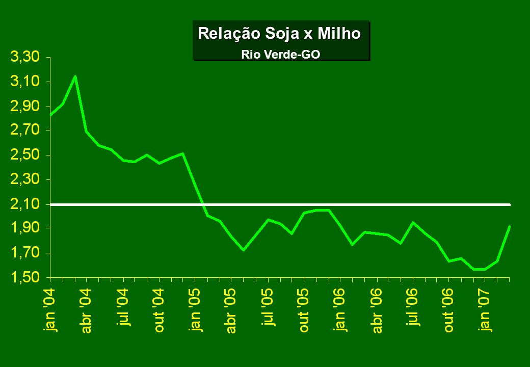 Relação Soja x Milho Rio Verde-GO Relação Soja x Milho Rio Verde-GO