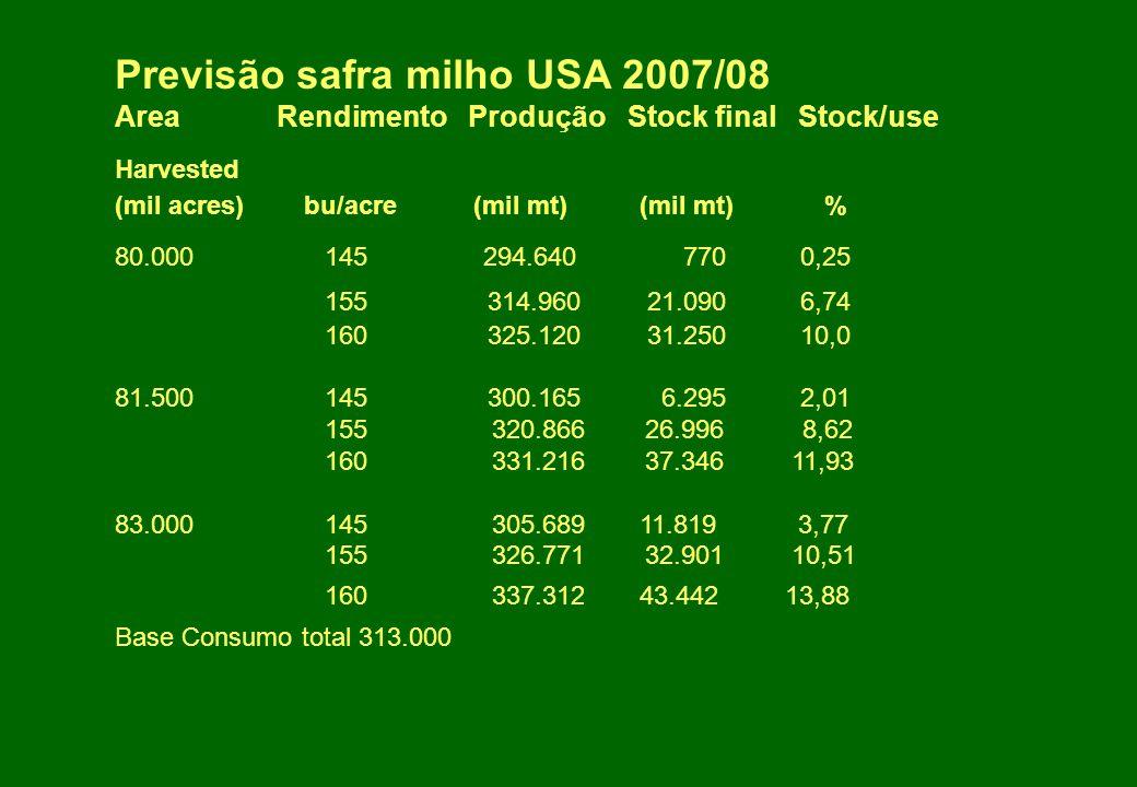 Previsão safra milho USA 2007/08 Area Rendimento Produção Stock final Stock/use Harvested (mil acres) bu/acre (mil mt)(mil mt) % 80.000145 294.640 770