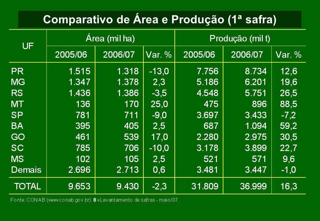Comparativo de Área e Produção (2ª safra)