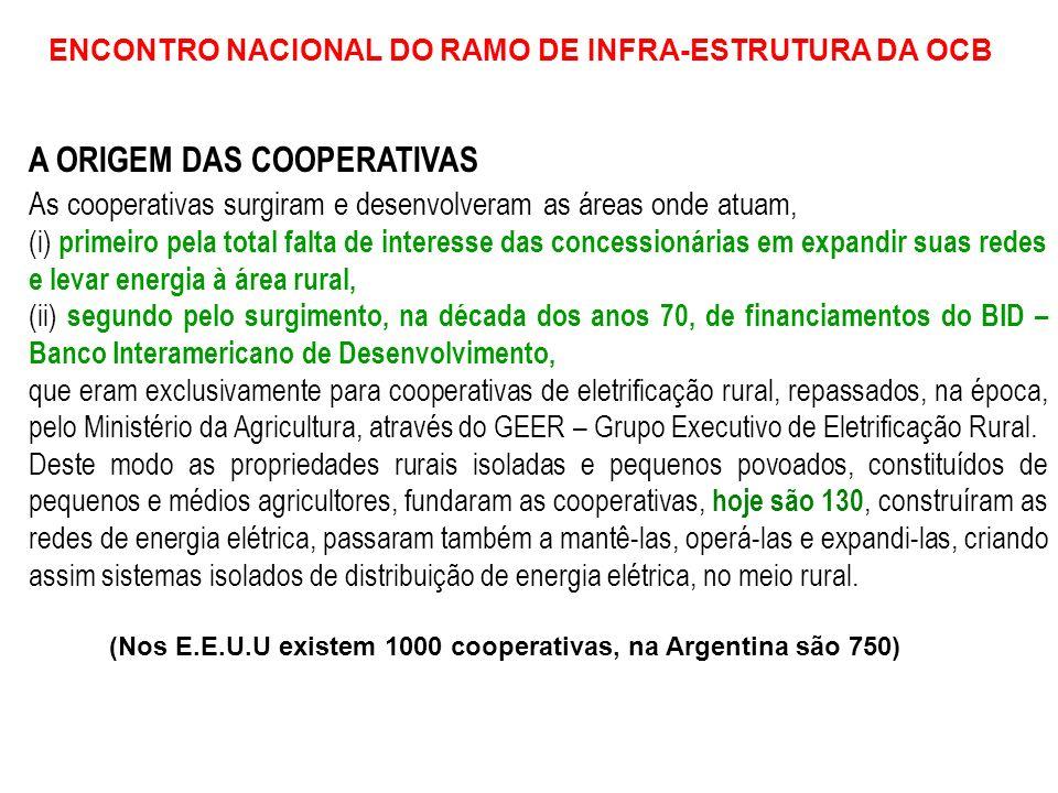 ENCONTRO NACIONAL DO RAMO DE INFRA-ESTRUTURA DA OCB Consumo Médio de Energia(MWh) Número de Consumidores por Km de rede por ano por Km de rede COOPERATIVAS 20 4 CONCESSIONÁRIAS152 24 COOPERATIVAS DE ENERGIA NO BRASIL 130 cooperativas 750 mil Associados 3 milhões de brasileiros beneficiados 115 mil quilômetros de redes 23 Pequenas Centrais Hidrelétricas COMPARATIVO MÉDIO COOPERATIVA x CONCESSIONÁRIA