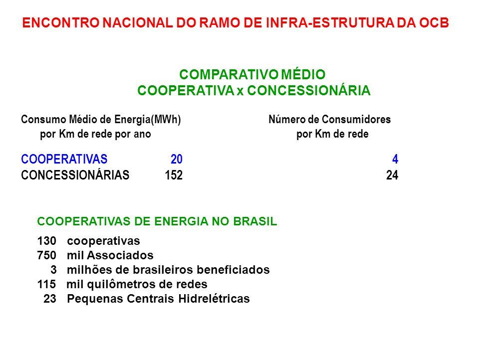 ENCONTRO NACIONAL DO RAMO DE INFRA-ESTRUTURA DA OCB Consumo Médio de Energia(MWh) Número de Consumidores por Km de rede por ano por Km de rede COOPERA