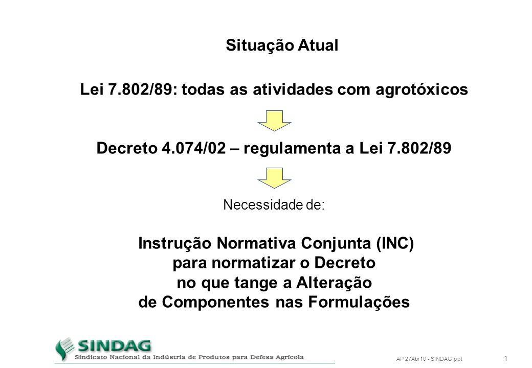 Componentes na Formulação de Defensivos Agrícolas Alteração na Composição Brasília, 27 de abril de 2010 Eng. Agrônomo L. C. S. Ferreira Lima