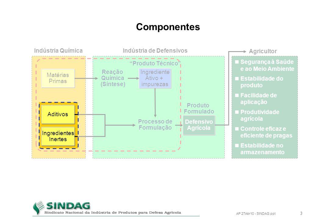 2 AP 27Abr10 - SINDAG.ppt Componentes Matérias Primas Indústria Química Ingrediente Ativo + impurezas Reação Química (Síntese) Produto Técnico Indústr