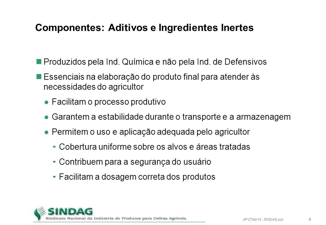 3 AP 27Abr10 - SINDAG.ppt Componentes Matérias Primas Indústria Química Ingrediente Ativo + impurezas Reação Química (Síntese) Produto Técnico Indústr