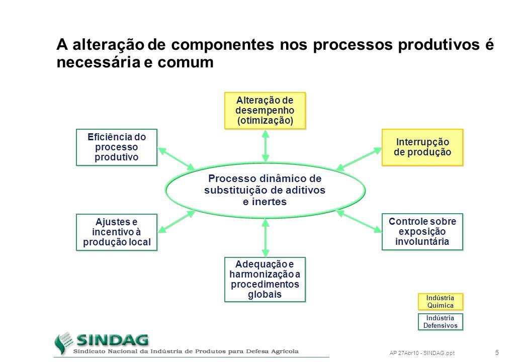 4 AP 27Abr10 - SINDAG.ppt Componentes: Aditivos e Ingredientes Inertes Produzidos pela Ind. Química e não pela Ind. de Defensivos Essenciais na elabor