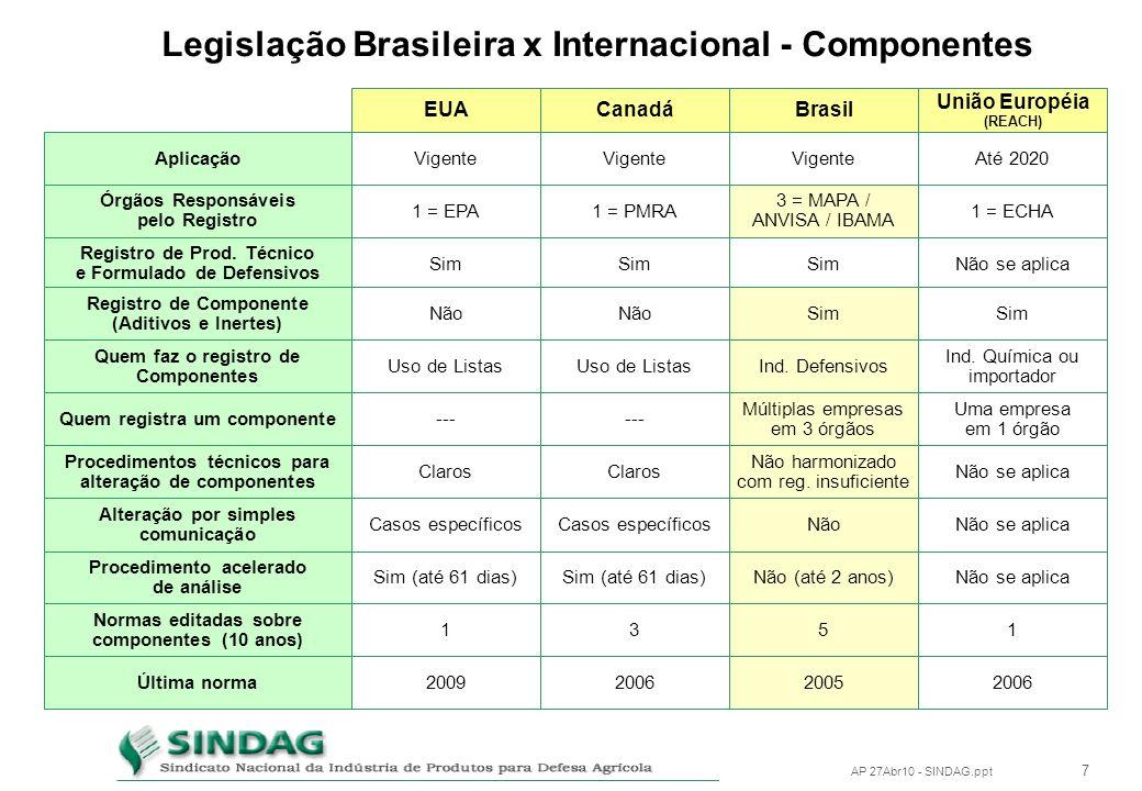 6 AP 27Abr10 - SINDAG.ppt Legislação Brasileira x Internacional - Componentes EUACanadá Vigente 1 = EPA1 = PMRA Sim Não Uso de Listas --- Claros Casos específicos Sim (até 61 dias) Aplicação Órgãos Responsáveis pelo Registro Registro de Prod.