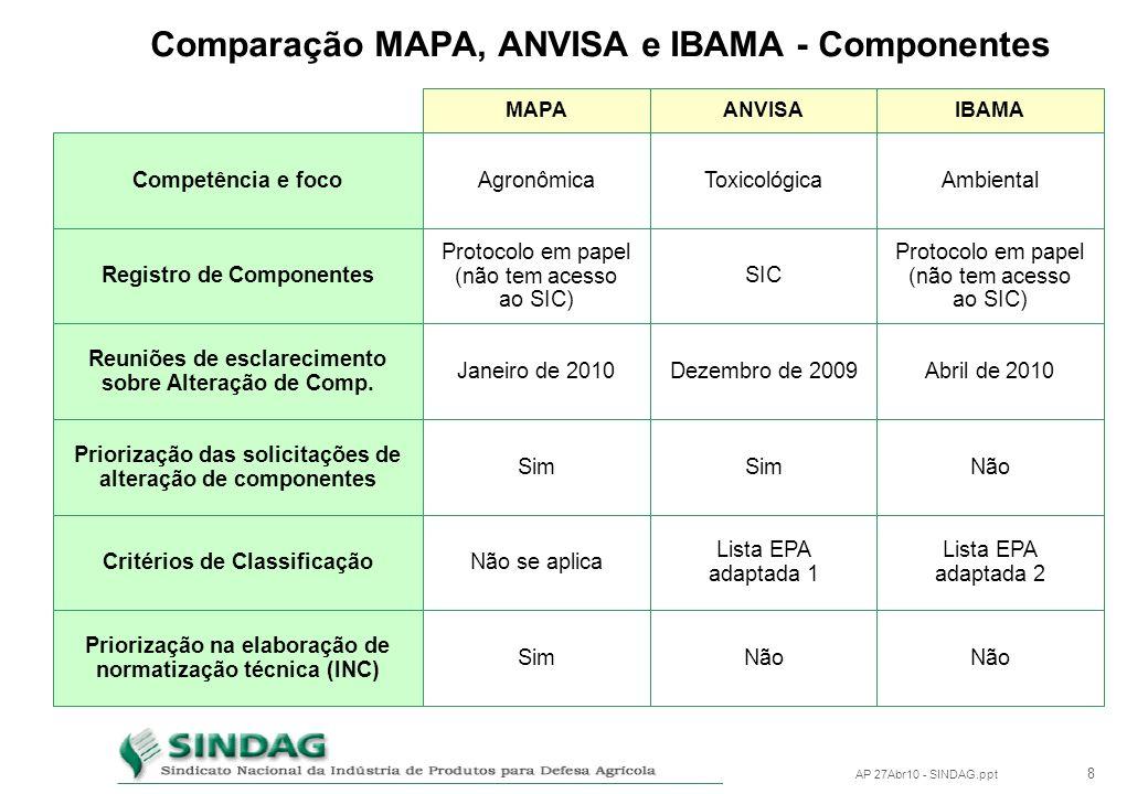 7 AP 27Abr10 - SINDAG.ppt Legislação Brasileira x Internacional - Componentes União Européia (REACH) Até 2020 1 = ECHA Não se aplica Sim Ind. Química