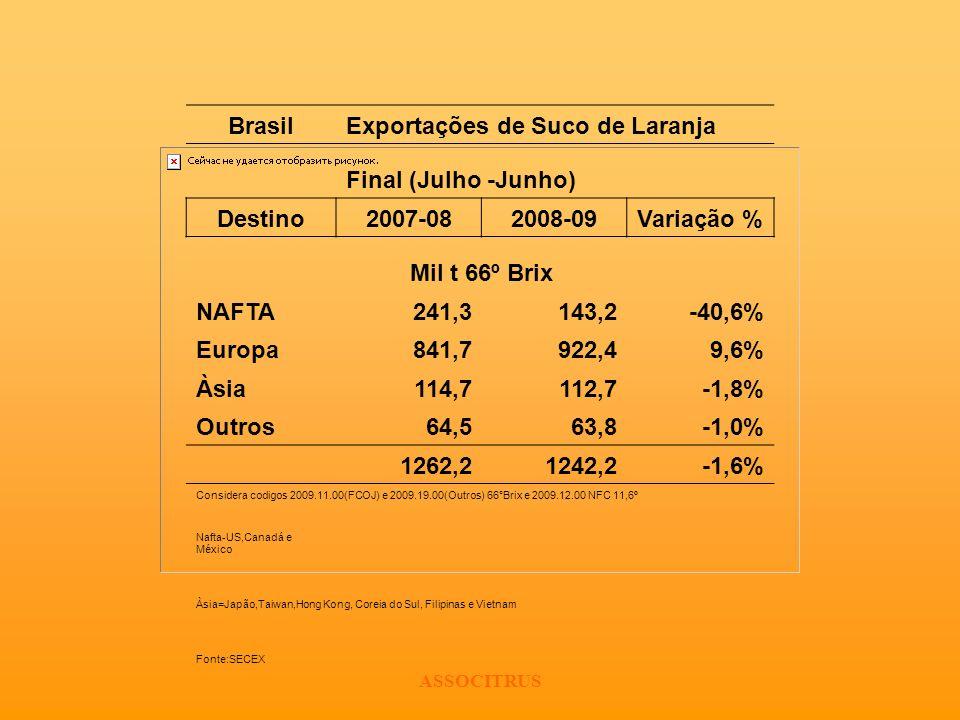 BrasilExportações de Suco de Laranja Final (Julho -Junho) Destino2007-082008-09Variação % Mil t 66º Brix NAFTA241,3143,2-40,6% Europa841,7922,49,6% Às