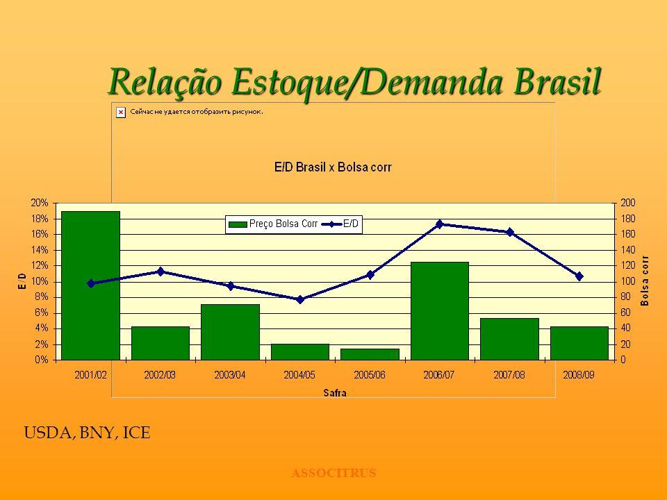 ASSOCITRUS Relação Estoque/Demanda Brasil USDA, BNY, ICE
