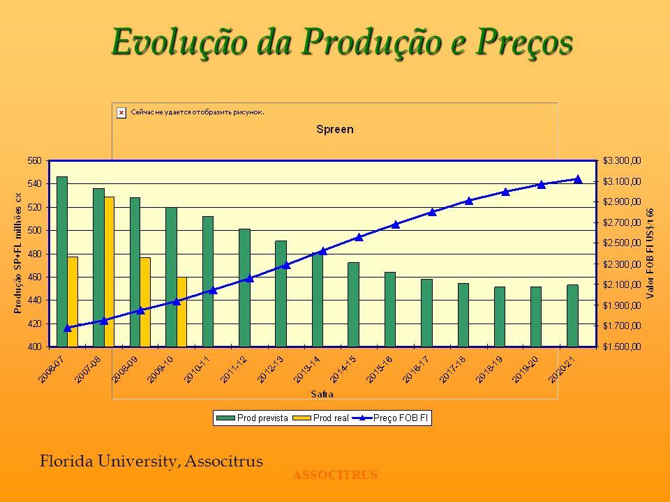 Evolução da Produção e Preços Florida University, Associtrus