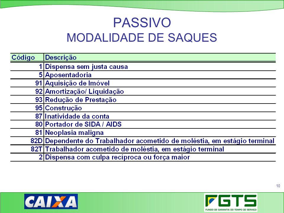 10 PASSIVO MODALIDADE DE SAQUES