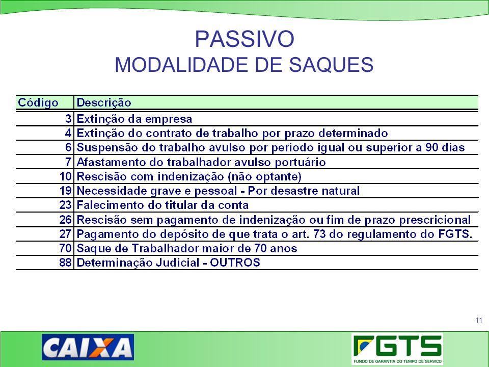 11 PASSIVO MODALIDADE DE SAQUES
