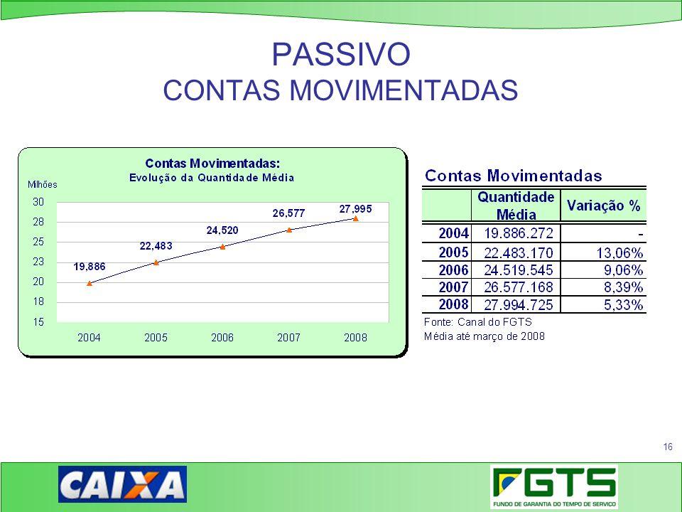 16 PASSIVO CONTAS MOVIMENTADAS