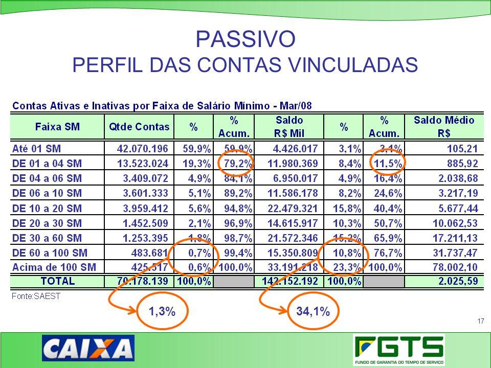 17 PASSIVO PERFIL DAS CONTAS VINCULADAS 1,3%34,1%