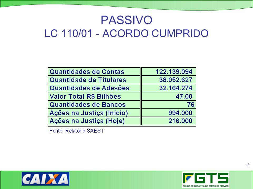 18 PASSIVO LC 110/01 - ACORDO CUMPRIDO