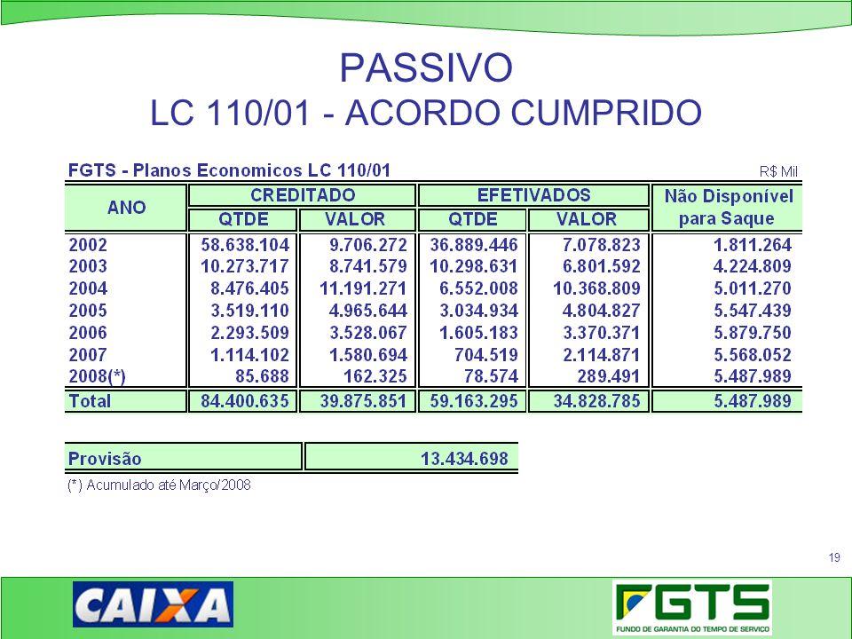 19 PASSIVO LC 110/01 - ACORDO CUMPRIDO