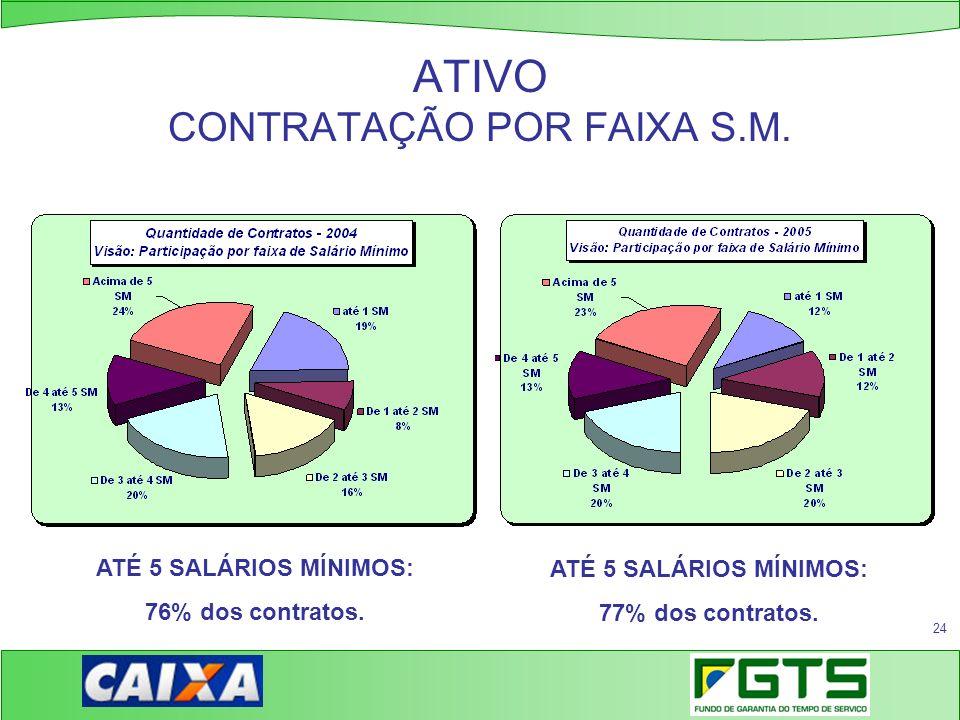 24 ATIVO CONTRATAÇÃO POR FAIXA S.M. ATÉ 5 SALÁRIOS MÍNIMOS: 76% dos contratos. ATÉ 5 SALÁRIOS MÍNIMOS: 77% dos contratos.