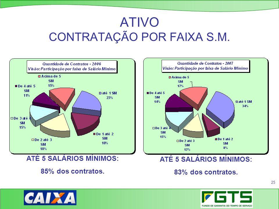 25 ATIVO CONTRATAÇÃO POR FAIXA S.M. ATÉ 5 SALÁRIOS MÍNIMOS: 83% dos contratos. ATÉ 5 SALÁRIOS MÍNIMOS: 85% dos contratos.
