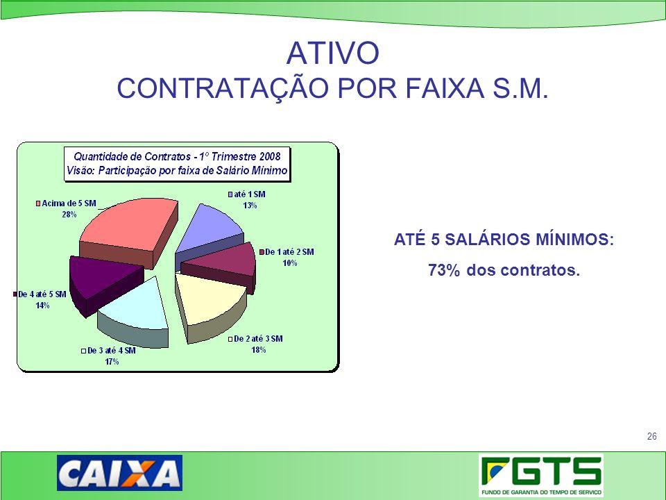 26 ATIVO CONTRATAÇÃO POR FAIXA S.M. ATÉ 5 SALÁRIOS MÍNIMOS: 73% dos contratos.