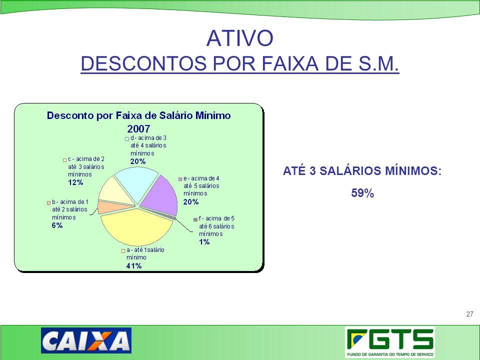27 ATIVO DESCONTOS POR FAIXA DE S.M. ATÉ 3 SALÁRIOS MÍNIMOS: 59%