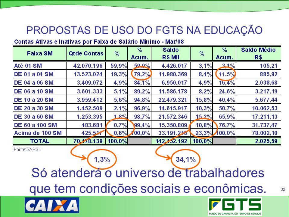 32 PROPOSTAS DE USO DO FGTS NA EDUCAÇÃO 1,3%34,1% Só atenderá o universo de trabalhadores que tem condições sociais e econômicas.