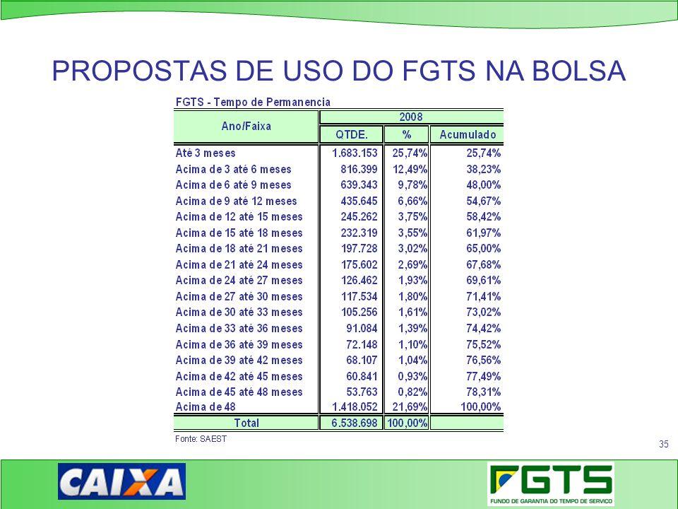 35 PROPOSTAS DE USO DO FGTS NA BOLSA