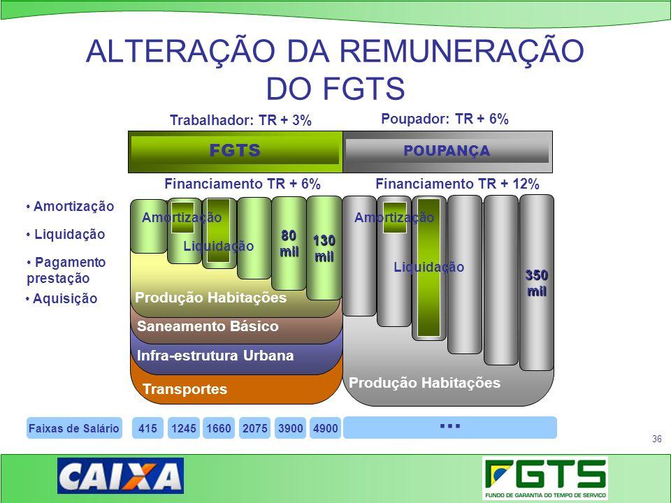 36 ALTERAÇÃO DA REMUNERAÇÃO DO FGTS Produção Habitações Transportes Infra-estrutura Urbana Saneamento Básico Produção Habitações FGTS POUPANÇA 80mil 1