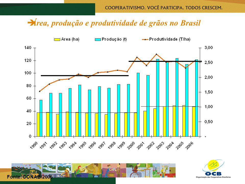Área, produção e produtividade de grãos no Brasil Fonte: CONAB/2006