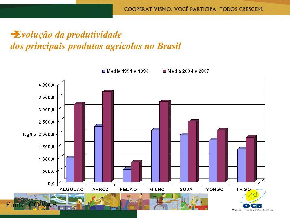 Evolução da produtividade dos principais produtos agrícolas no Brasil Fonte: CONAB