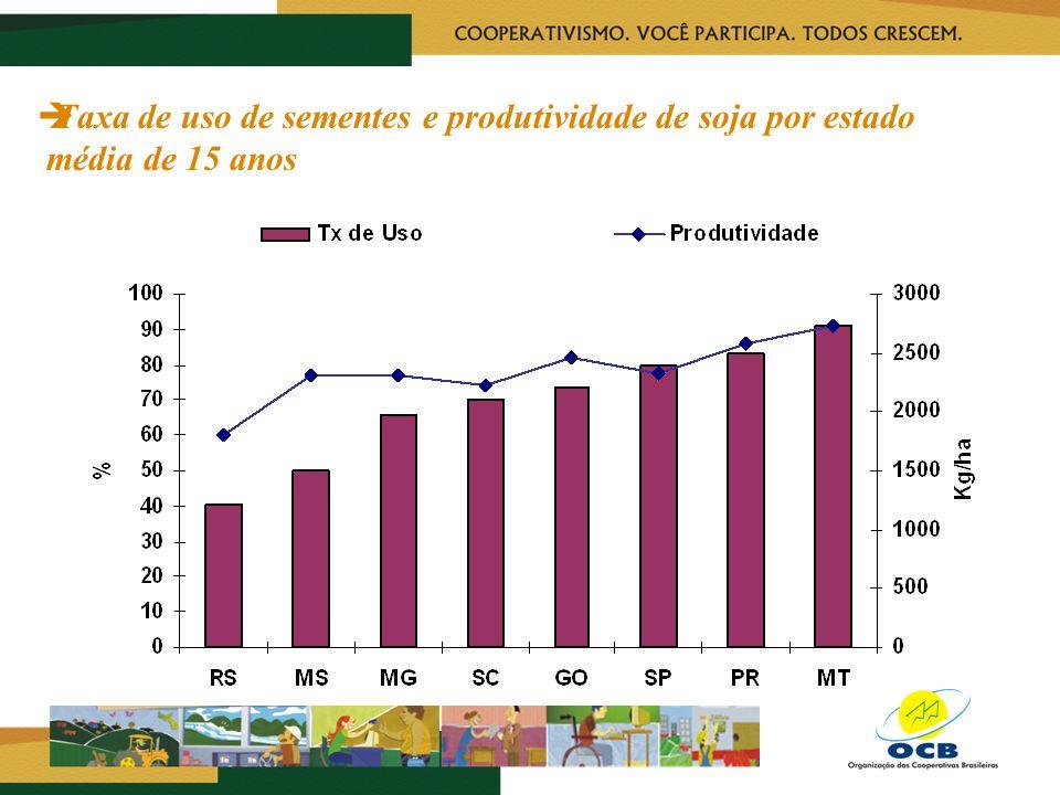 Taxa de uso de sementes e produtividade de soja por estado média de 15 anos