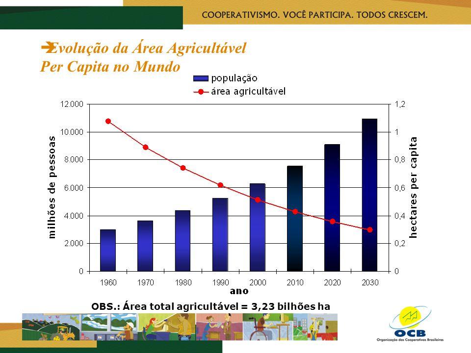 OBS.: Área total agricultável = 3,23 bilhões ha Evolução da Área Agricultável Per Capita no Mundo