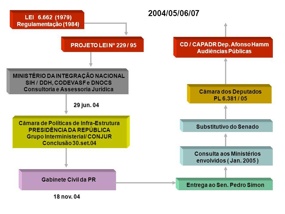 Câmara dos Deputados PL 6.381 / 05 29 jun. 04 Entrega ao Sen. Pedro Simon LEI 6.662 (1979) ) Regulamentação (1984) PROJETO LEI Nº 229 / 95 MINISTÉRIO