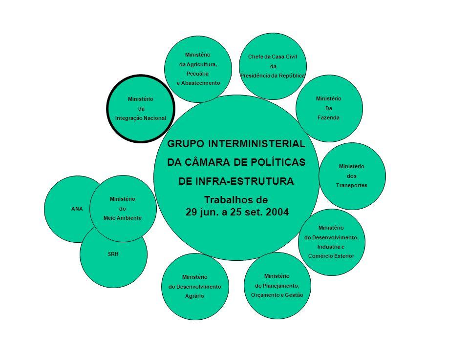 GRUPO INTERMINISTERIAL DA CÂMARA DE POLÍTICAS DE INFRA-ESTRUTURA Trabalhos de 29 jun. a 25 set. 2004 Ministério da Agricultura, Pecuária e Abastecimen