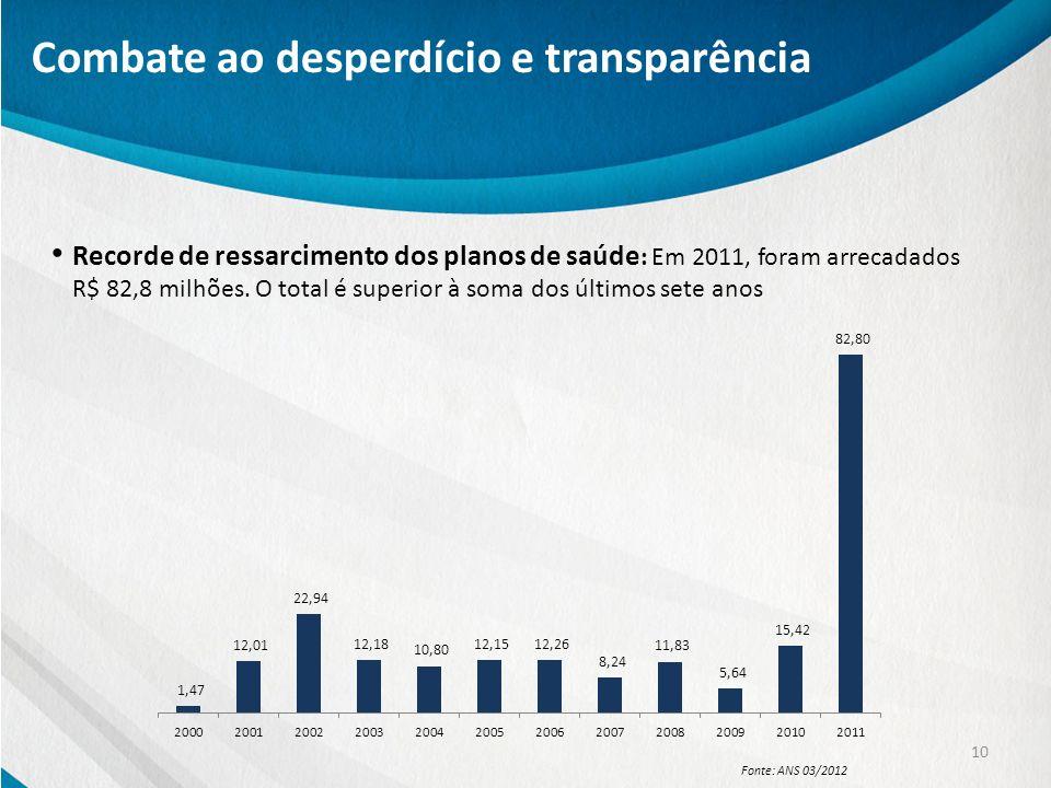 Recorde de ressarcimento dos planos de saúde : Em 2011, foram arrecadados R$ 82,8 milhões. O total é superior à soma dos últimos sete anos 10 Combate