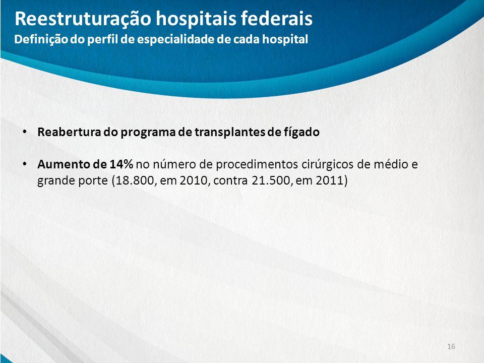 16 Reabertura do programa de transplantes de fígado Aumento de 14% no número de procedimentos cirúrgicos de médio e grande porte (18.800, em 2010, con