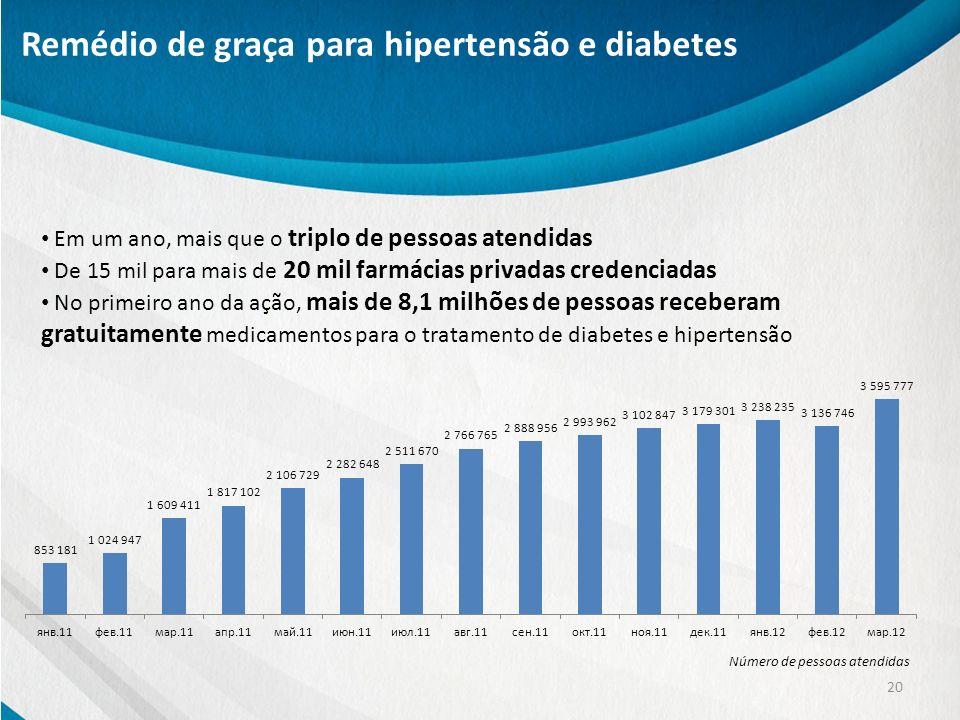 Remédio de graça para hipertensão e diabetes 20 Em um ano, mais que o triplo de pessoas atendidas De 15 mil para mais de 20 mil farmácias privadas cre