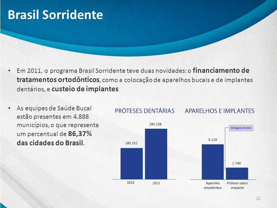 Brasil Sorridente 22 Em 2011, o programa Brasil Sorridente teve duas novidades: o financiamento de tratamentos ortodônticos, como a colocação de apare