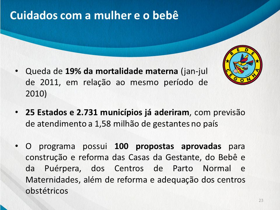 25 Estados e 2.731 municípios já aderiram, com previsão de atendimento a 1,58 milhão de gestantes no país O programa possui 100 propostas aprovadas pa