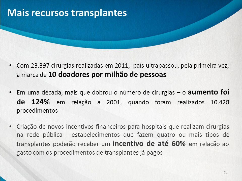 Mais recursos transplantes 24 Com 23.397 cirurgias realizadas em 2011, país ultrapassou, pela primeira vez, a marca de 10 doadores por milhão de pesso