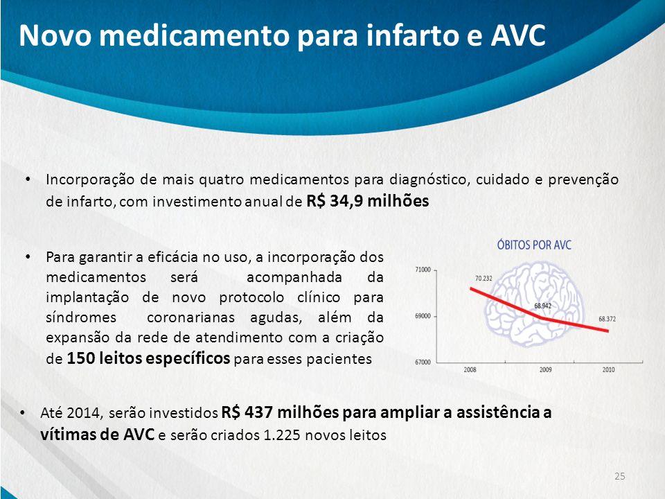 Novo medicamento para infarto e AVC 25 Para garantir a eficácia no uso, a incorporação dos medicamentos será acompanhada da implantação de novo protoc