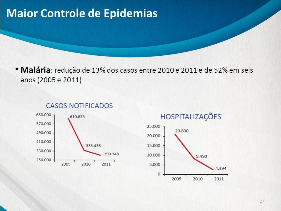 Malária : redução de 13% dos casos entre 2010 e 2011 e de 52% em seis anos (2005 e 2011) 27 Maior Controle de Epidemias