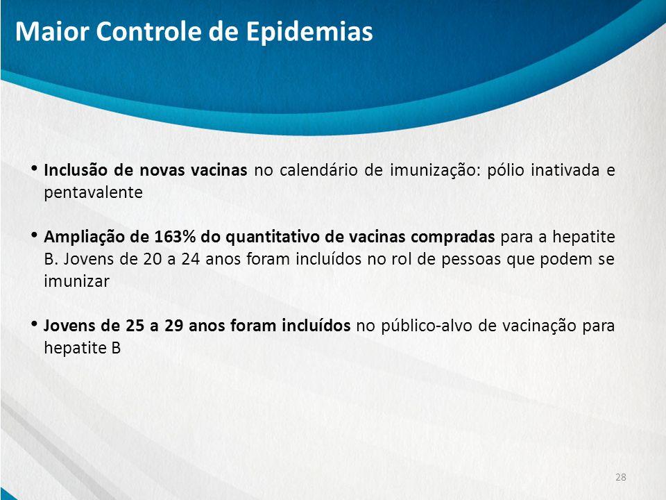 28 Inclusão de novas vacinas no calendário de imunização: pólio inativada e pentavalente Ampliação de 163% do quantitativo de vacinas compradas para a