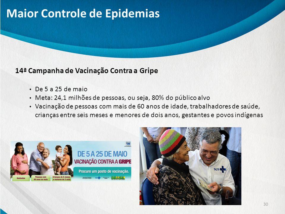 14ª Campanha de Vacinação Contra a Gripe De 5 a 25 de maio Meta: 24,1 milhões de pessoas, ou seja, 80% do público alvo Vacinação de pessoas com mais d