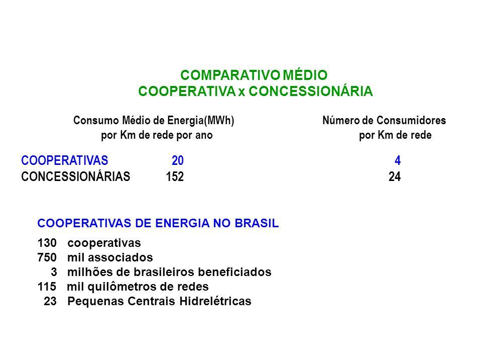 Consumo Médio de Energia(MWh) Número de Consumidores por Km de rede por ano por Km de rede COOPERATIVAS 20 4 CONCESSIONÁRIAS152 24 COOPERATIVAS DE ENERGIA NO BRASIL 130 cooperativas 750 mil associados 3 milhões de brasileiros beneficiados 115 mil quilômetros de redes 23 Pequenas Centrais Hidrelétricas COMPARATIVO MÉDIO COOPERATIVA x CONCESSIONÁRIA