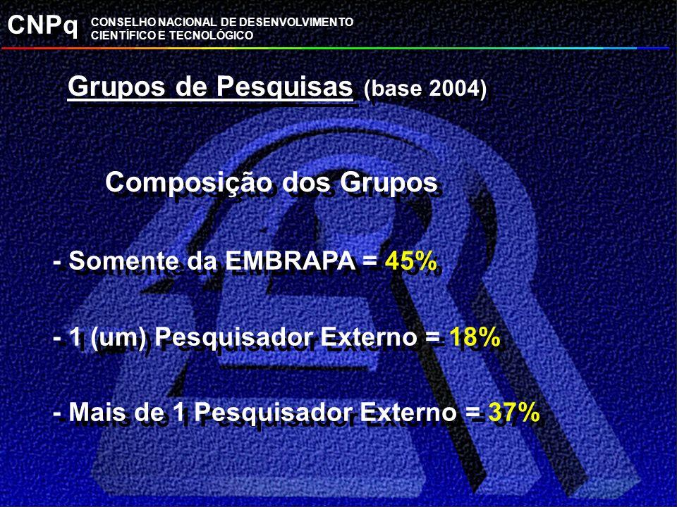 CNPq CONSELHO NACIONAL DE DESENVOLVIMENTO CIENTÍFICO E TECNOLÓGICO Grupos de Pesquisas (base 2004) Composição dos Grupos - Somente da EMBRAPA = 45% -